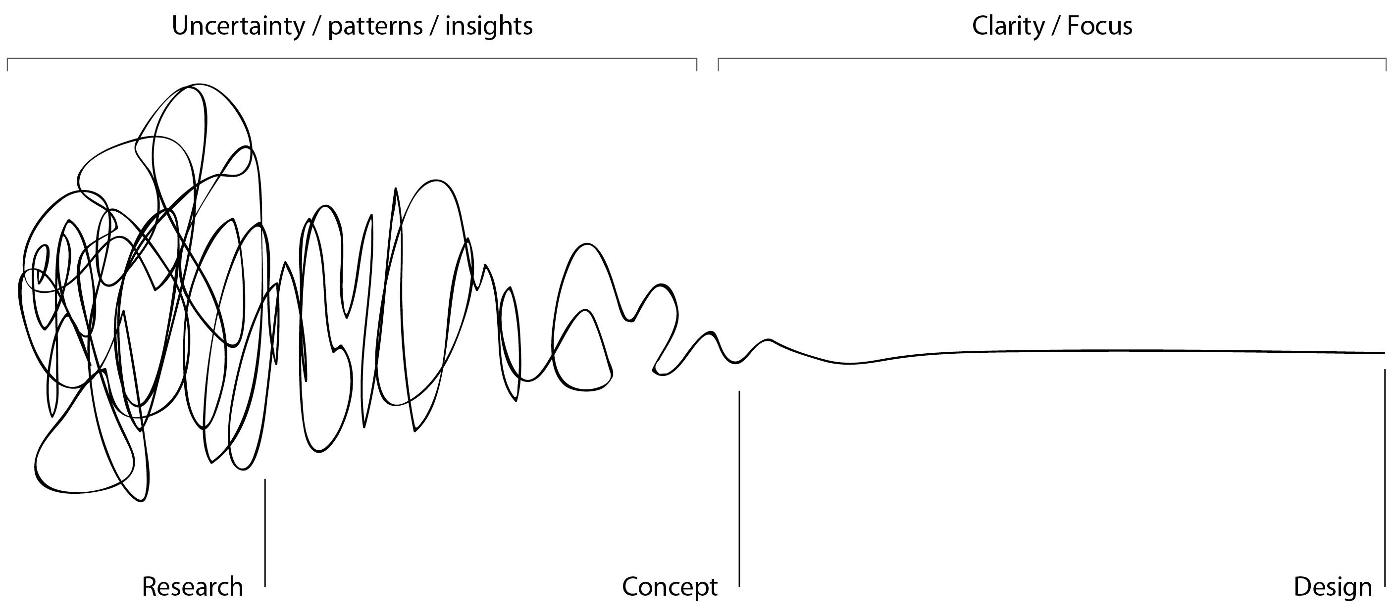 التفكير التصميمي و المشاريع الريادية